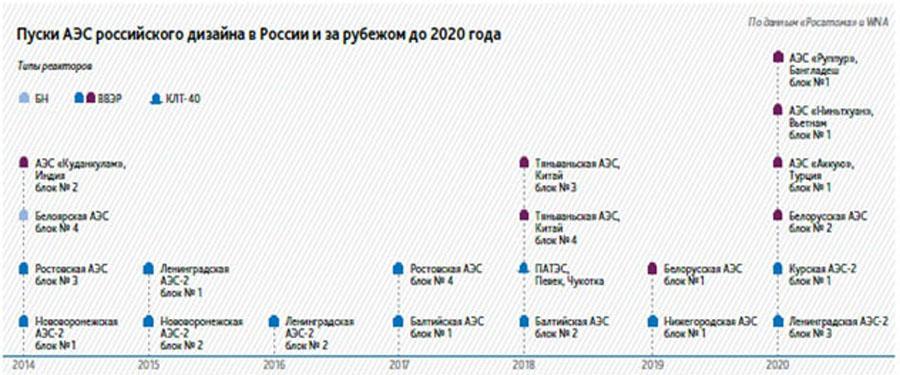 График планируемых дат пуска в эксплуатацию энергоблоков АЭС